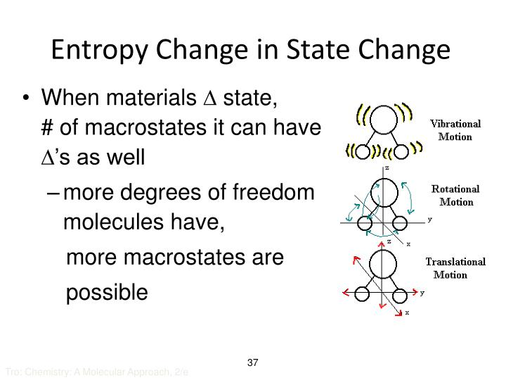 Entropy Change in State Change