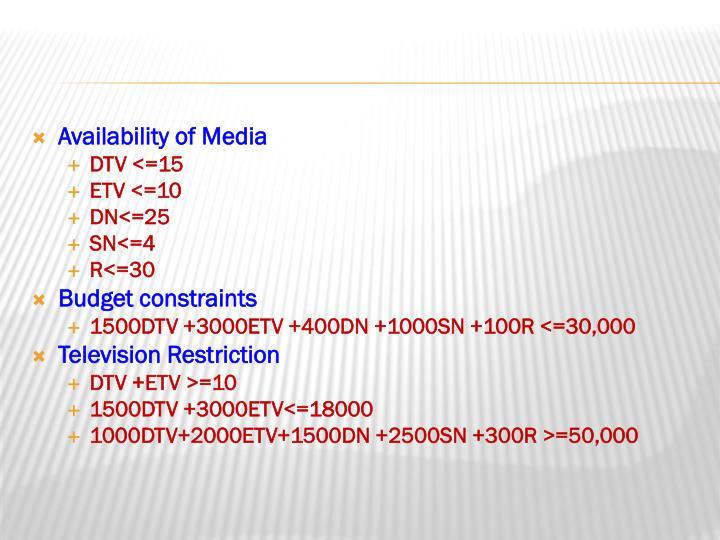 Availability of Media