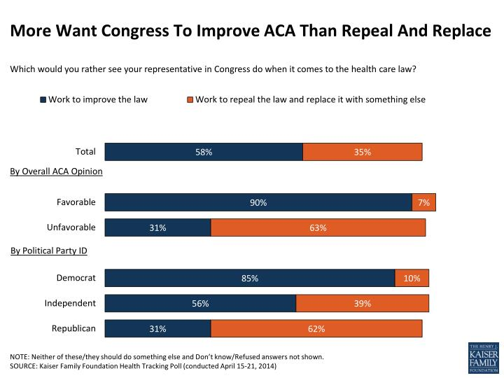 more want congress to improve aca than repeal and replace n.