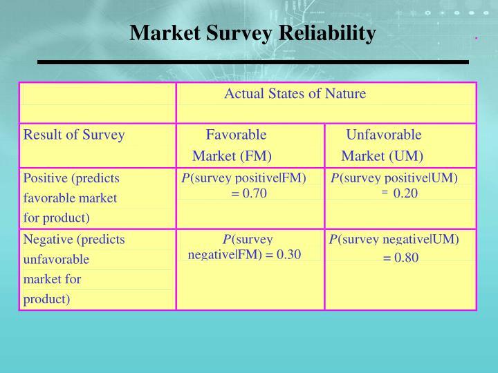 Market Survey Reliability