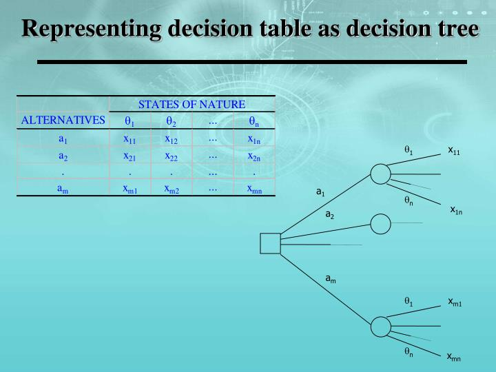 Representing decision table as decision tree