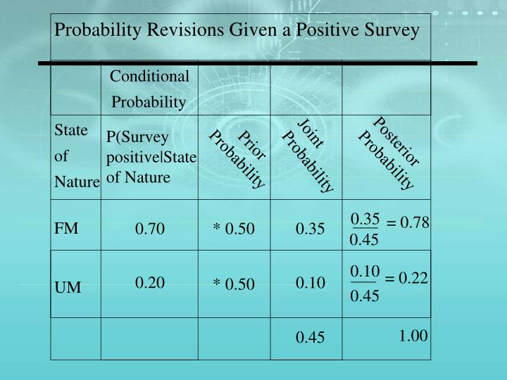 Probability Revisions Given a Positive Survey