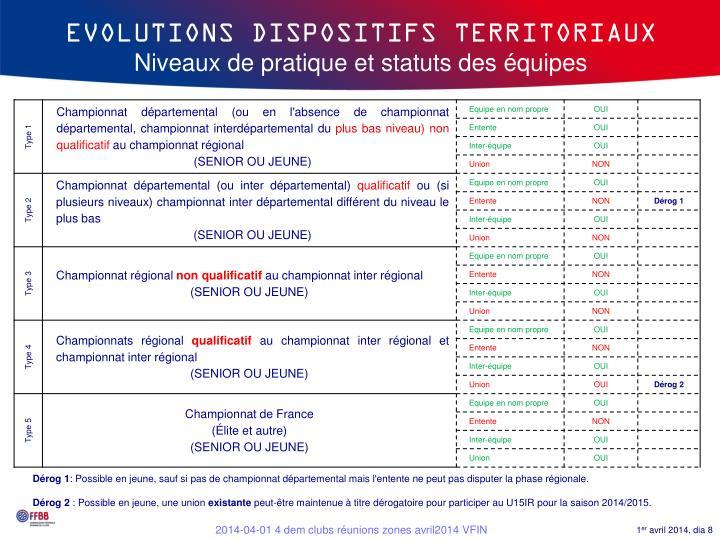 EVOLUTIONS DISPOSITIFS TERRITORIAUX
