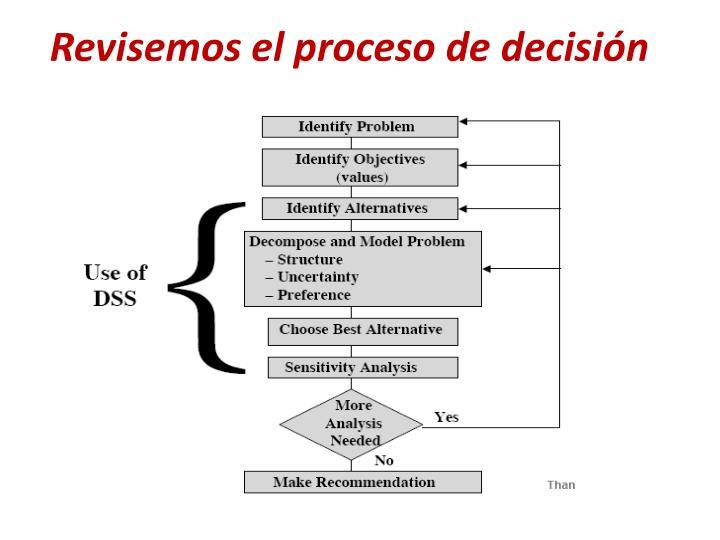Revisemos el proceso de decisión