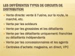les diff rentes types de circuits de distribution