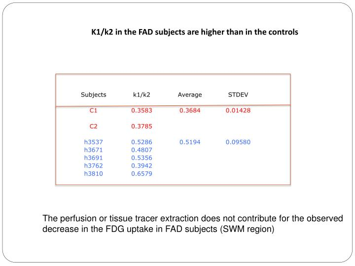 K1/k2 in the FAD subjects are higher than in the controls