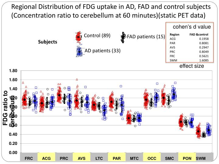 Regional Distribution of FDG uptake in AD, FAD and control subjects