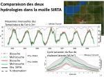 comparaison des deux hydrologies dans la maille sirta