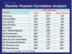 results pearson correlation analysis