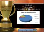 pie chart dream car price 37 240 total cost 43 970