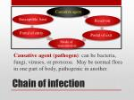 chain of infection1