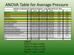 anova table for average pressure