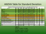 anova table for standard deviation