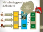 misbehaving parties tally authorities