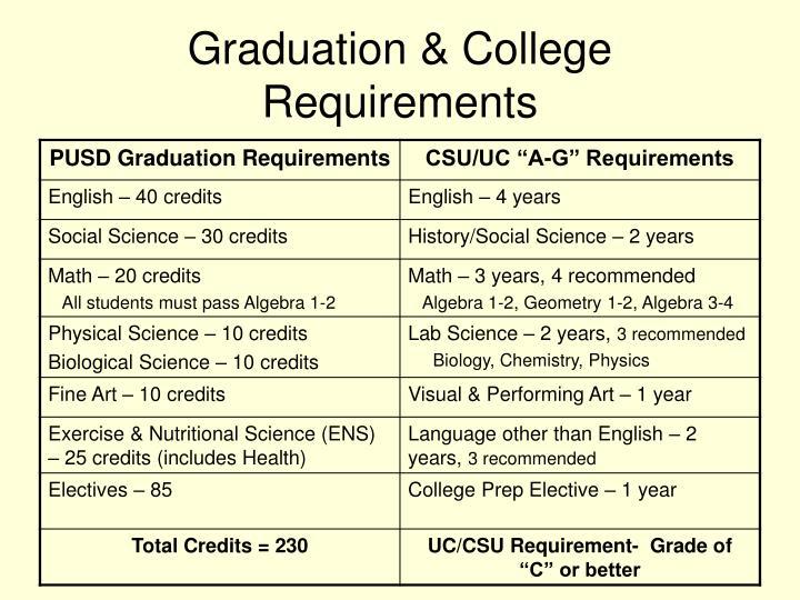 Graduation & College Requirements