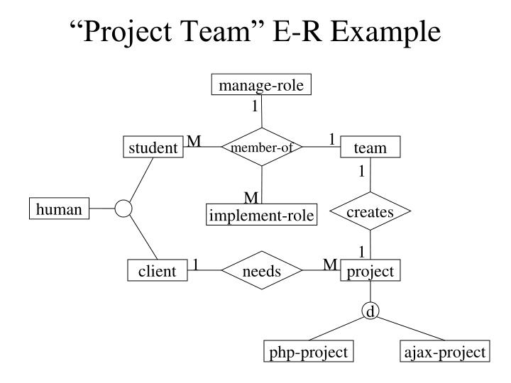 """""""Project Team"""" E-R Example"""
