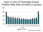 gaps or loss of coverage among children who were enrolled in january