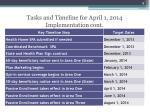 tasks and timeline for april 1 2014 implementation cont