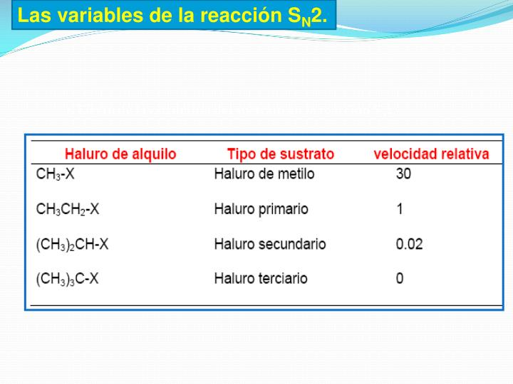 Las variables de la reacción S
