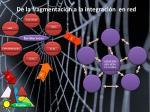 de la fragmentaci n a la integraci n en red
