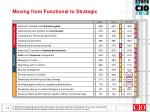 moving from functional to strategic2