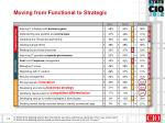 moving from functional to strategic3