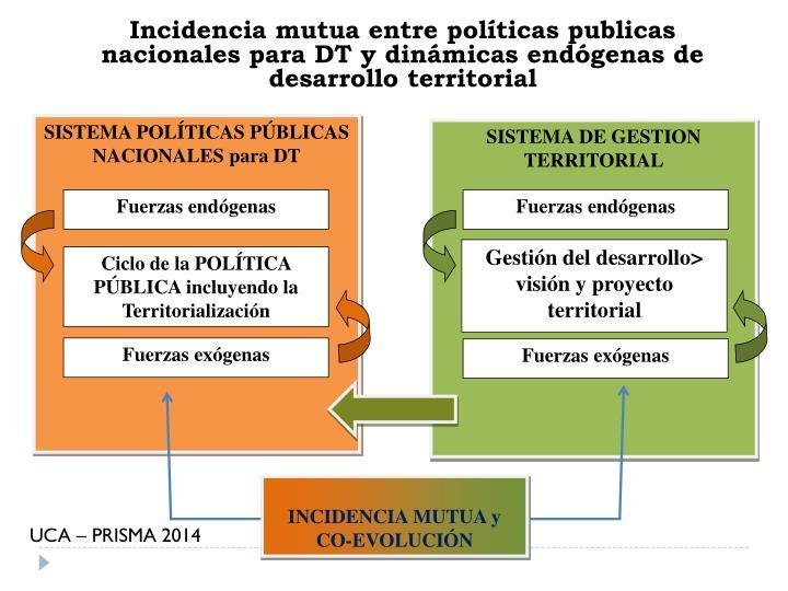 SISTEMA POLÍTICAS PÚBLICAS NACIONALES para