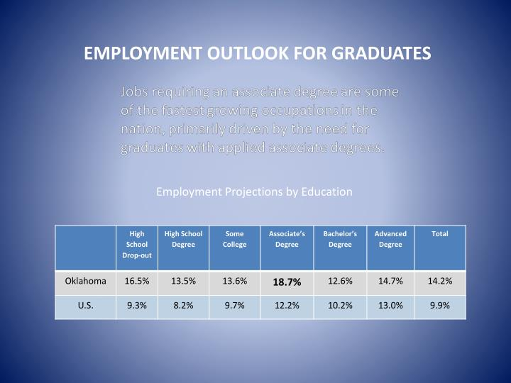 EMPLOYMENT OUTLOOK FOR GRADUATES