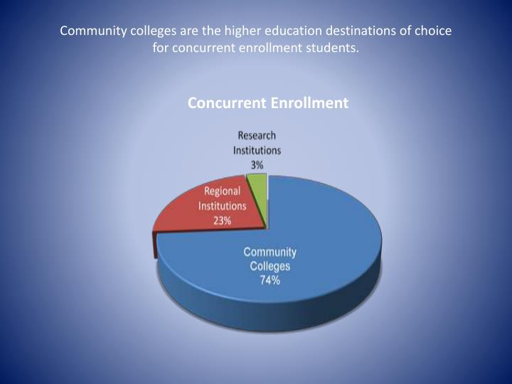 Community colleges are the higher education destinations of choice