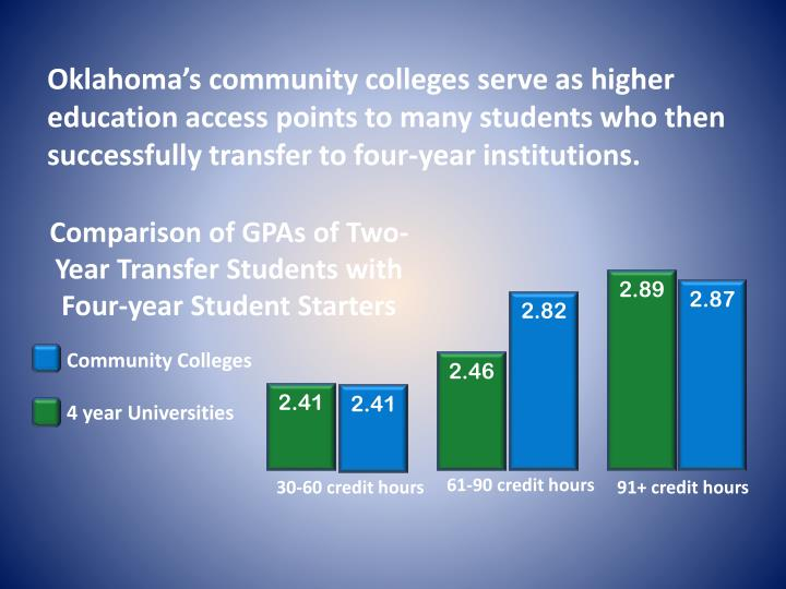 Oklahoma's community colleges serve as higher education access points to many students who then successfully transfer to four-year institutions.