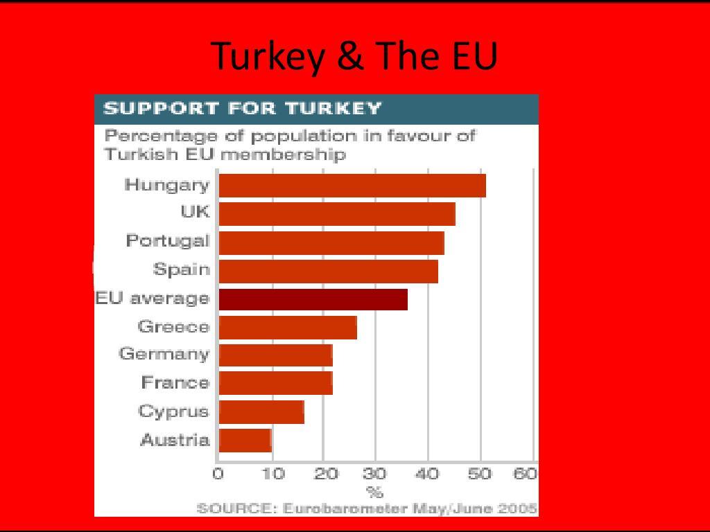 PPT - Turkey, Cyprus & The EU PowerPoint Presentation - ID:2200054