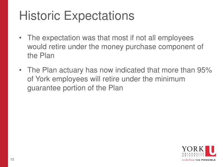 Historic Expectations