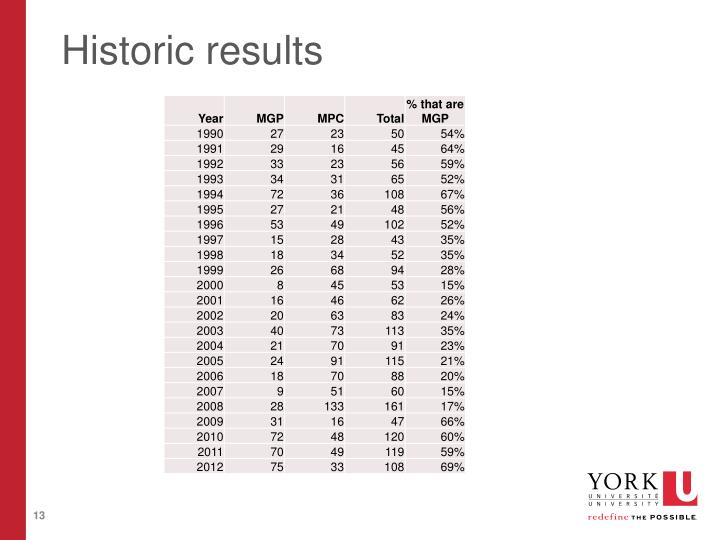 Historic results