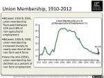 union membership 1910 2012