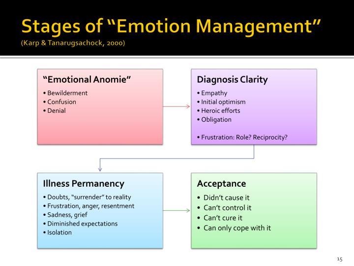 "Stages of ""Emotion Management"""