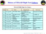 history of thaad flight test failures