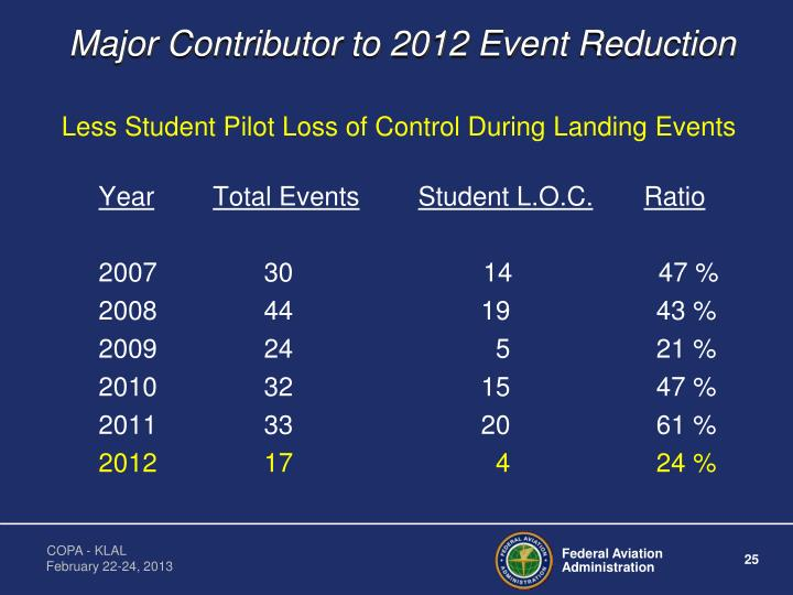 Major Contributor to 2012 Event Reduction