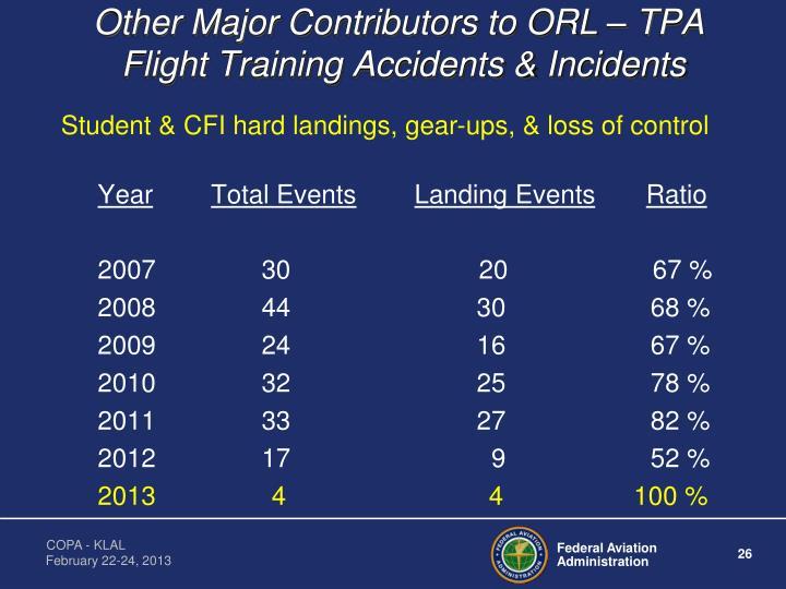 Other Major Contributors to ORL – TPA
