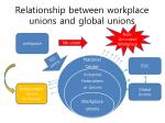 relationship between workplace unions and global unions