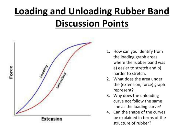 loading and unloading rubber band discussion points n.