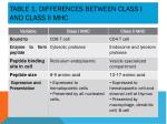 t able 1 differences between class i and class ii mhc