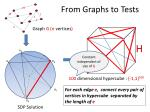 from graphs to tests