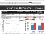 international comparison outcome