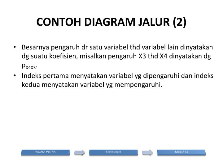 Ppt analisis jalur powerpoint presentation id2202208 contoh diagram jalur 2 ccuart Gallery