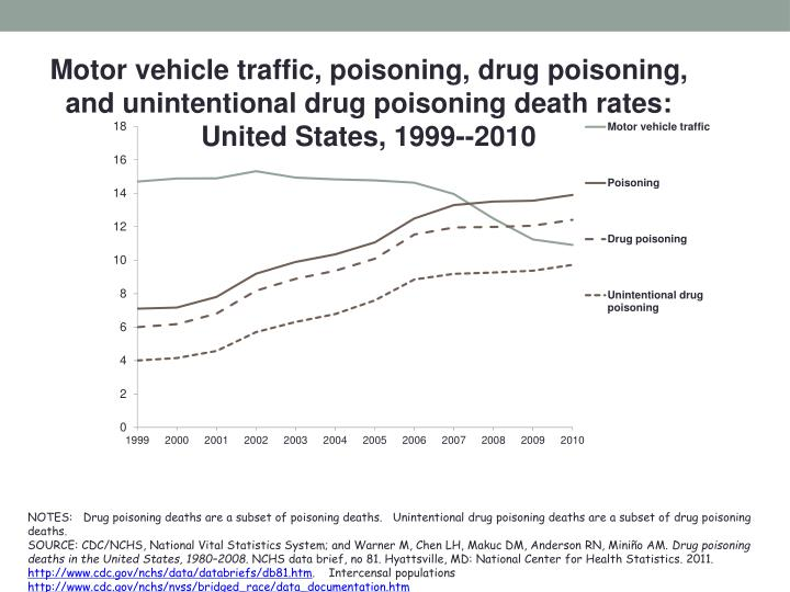 Motor vehicle traffic, poisoning, drug poisoning, and unintentional drug poisoning death rates: Unit...