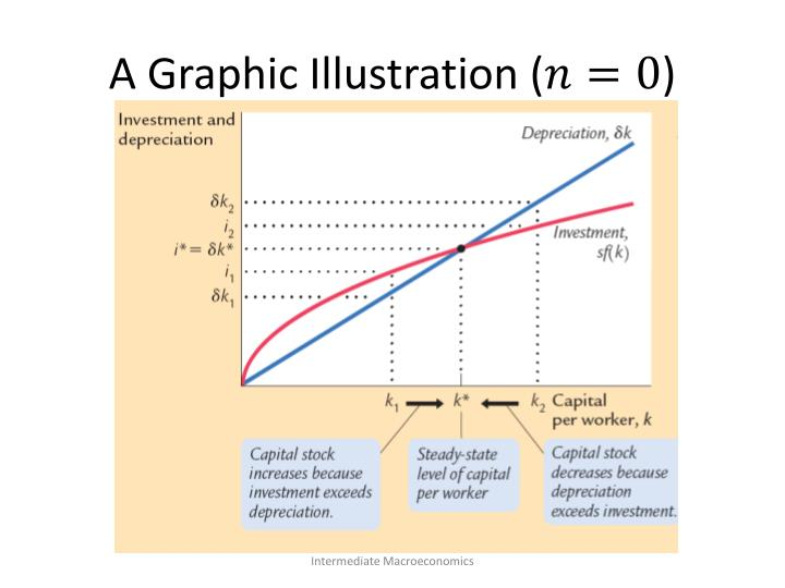 A Graphic Illustration (