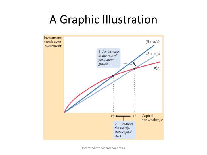 A Graphic Illustration