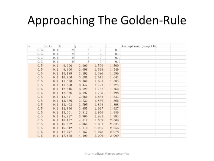 Approaching The Golden-Rule