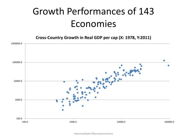 Growth Performances of 143 Economies