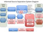 informed source separation system diagram